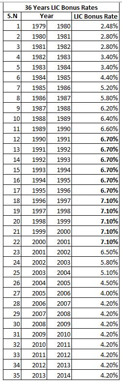 35 Years LIC Bonous Rates