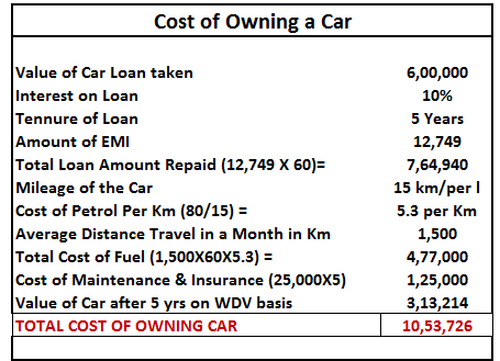 Cost of owning car