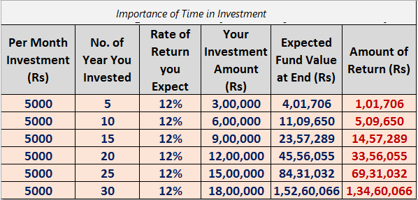Importance of time in Investment