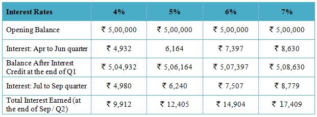 Liquid-Funds-&-Savings-Bank